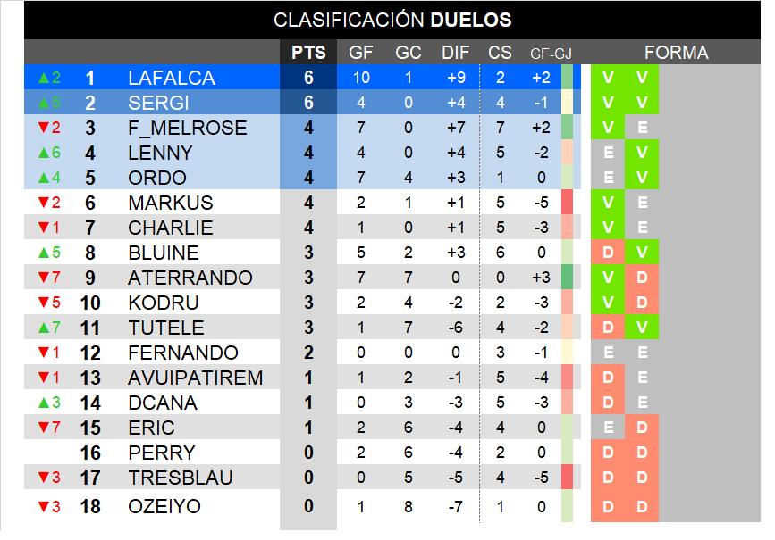 Duelos_Clas_C1819_J2.png